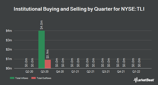 Institutional Ownership by Quarter for Western Ast Crp (NYSE:TLI)