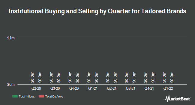 Institutional Ownership by Quarter for Tailored Brands (NYSE:TLRD)