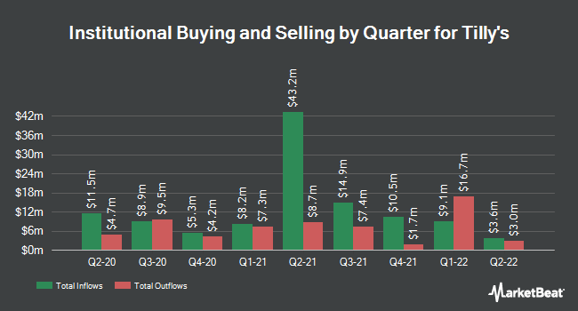 Institutional Ownership by Quarter for Tilly`s (NYSE:TLYS)