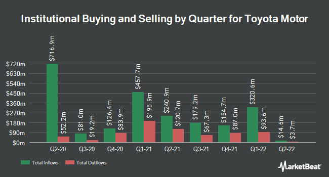 Institutional Ownership by Quarter for Toyota Motor (NYSE:TM)