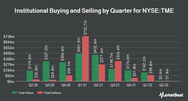 Institutional Ownership by Quarter for Tencent Music Entertainment Group (NYSE:TME)