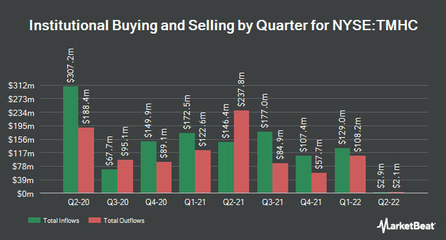 Institutional Ownership by Quarter for Taylor Morrison Home (NYSE:TMHC)