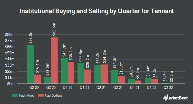 Institutional Ownership by Quarter for Tennant (NYSE:TNC)