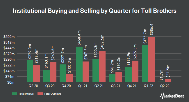 Institutional Ownership by Quarter for Toll Brothers (NYSE:TOL)