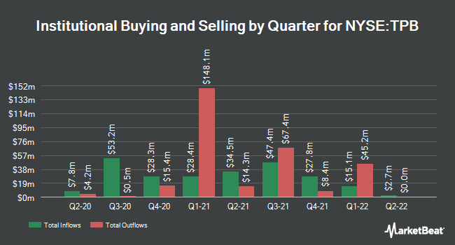 Insider Trading History for Turning Point Brands (NYSE:TPB)