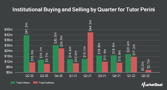 Institutional Ownership by Quarter for Tutor Perini (NYSE:TPC)