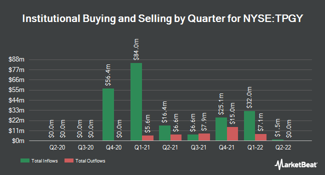 Institutional Ownership by Quarter for TPG Pace Beneficial Finance (NYSE:TPGY)