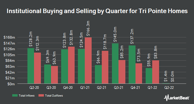 Institutional Ownership by Quarter for TRI Pointe Group (NYSE:TPH)