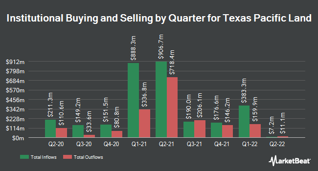 Institutional Ownership by Quarter for Texas Pacific Land Trust (NYSE:TPL)