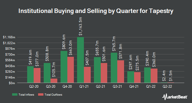 Institutional Ownership by Quarter for Tapestry (NYSE:TPR)