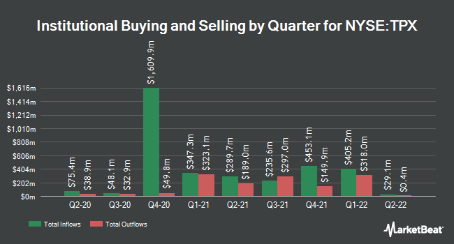Institutional Ownership by Quarter for Tempur Sealy International (NYSE:TPX)