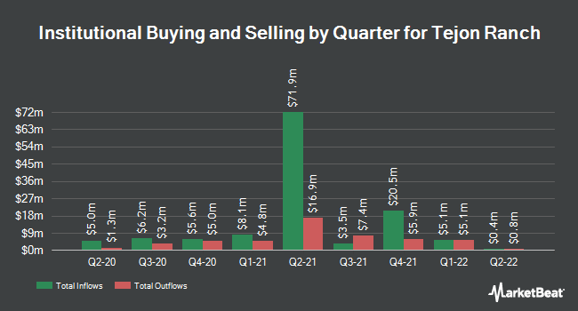 Institutional Ownership by Quarter for Tejon Ranch (NYSE:TRC)