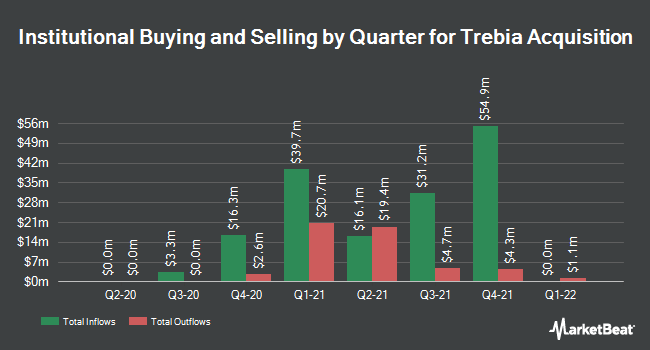 Institutional Ownership by Quarter for Trebia Acquisition (NYSE:TREB)