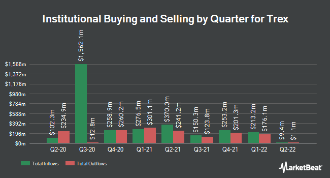 Institutional Ownership by Quarter for Trex (NYSE:TREX)
