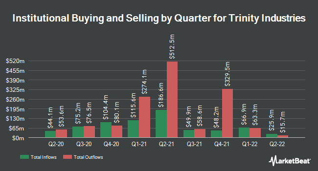 Institutional Ownership by Quarter for Trinity Industries (NYSE:TRN)