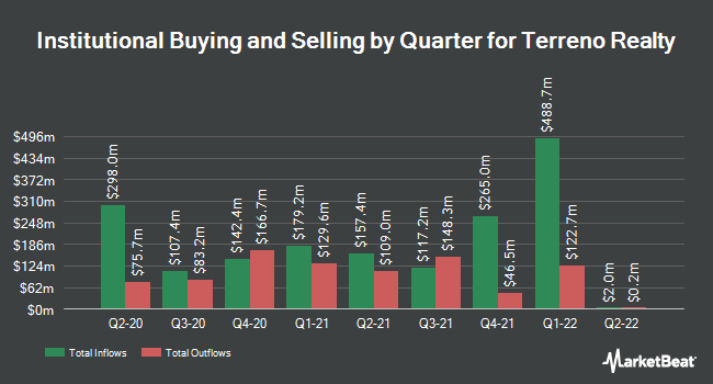 Institutional Ownership by Quarter for Terreno Realty Corporation (NYSE:TRNO)