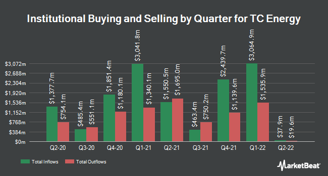 Institutional Ownership by Quarter for TC Energy (NYSE:TRP)