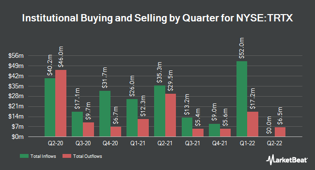 Institutional Ownership by Quarter for TPG RE Finance Trust (NYSE:TRTX)