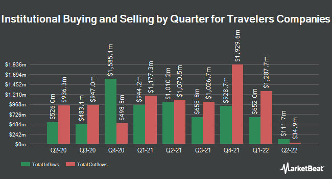 Institutional Ownership by Quarter for Travelers Companies (NYSE:TRV)