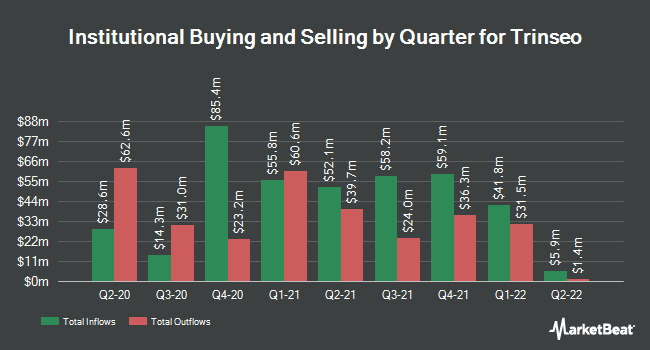 Institutional Ownership by Quarter for Trinseo S.A. (NYSE:TSE)