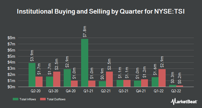 Institutional Ownership by Quarter for TCW Strategic Income Fund (NYSE:TSI)