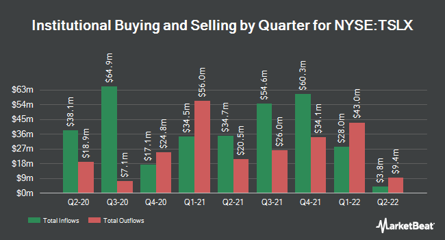 Institutional Ownership by Quarter for Sixth Street Specialty Lending (NYSE:TSLX)