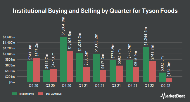 Tyson Foods, Inc  (NYSE:TSN) Shares Sold by Conning Inc  - Mayfield