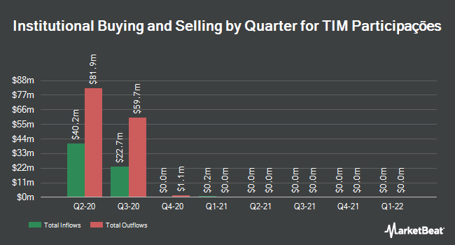 Institutional Ownership by Quarter for TIM Participacoes (NYSE:TSU)