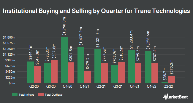 Institutional Ownership by Quarter for Trane Technologies (NYSE:TT)