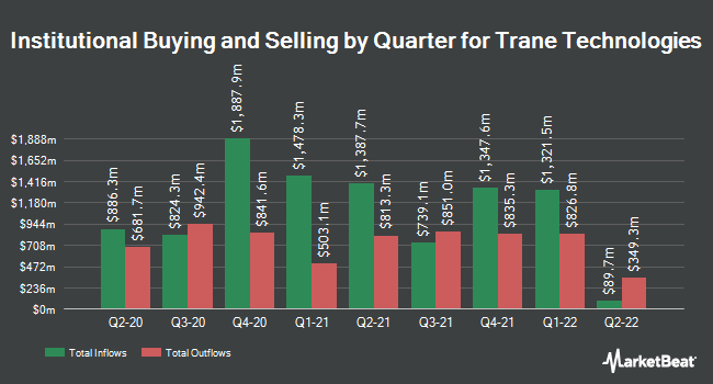 Institutional Ownership by Quarter for Trane (NYSE:TT)
