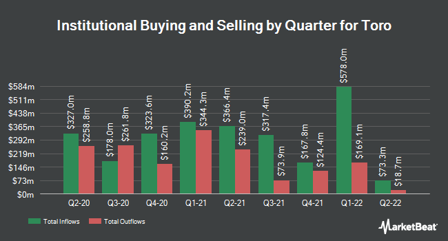 Institutional Ownership by Quarter for Toro (NYSE:TTC)