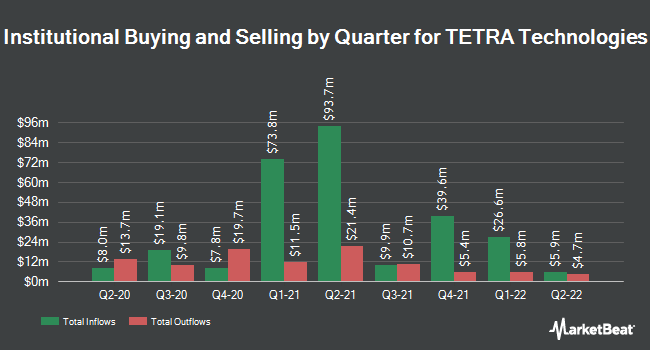 Institutional Ownership by Quarter for TETRA Technologies (NYSE:TTI)