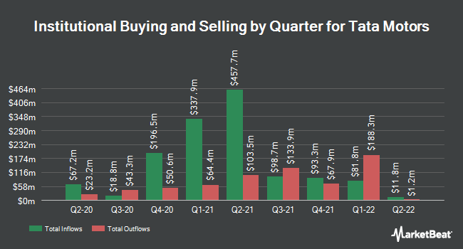 Institutional Ownership by Quarter for Tata Motors Ltd (NYSE:TTM)
