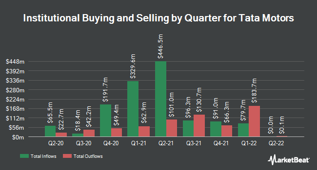 Institutional Ownership by Quarter for Tata Motors (NYSE:TTM)