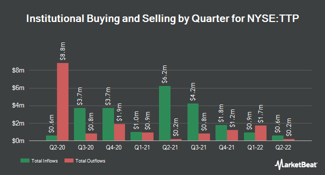 Institutional Ownership by Quarter for TORTOISE PIPELI/COM (NYSE:TTP)