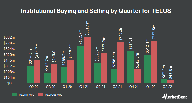 Institutional Ownership by Quarter for TELUS (NYSE:TU)