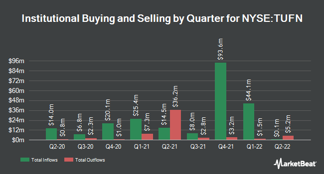 Institutional Ownership by Quarter for Tufin Software Technologies (NYSE:TUFN)