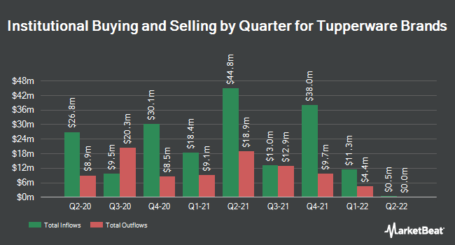 Institutional Ownership by Quarter for Tupperware Brands (NYSE:TUP)