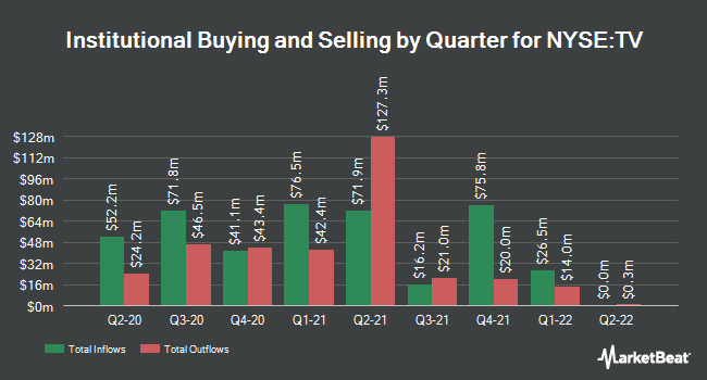 Institutional Ownership by Quarter for Grupo Televisa SAB (NYSE:TV)