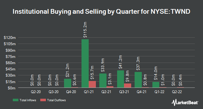 Institutional Ownership by Quarter for Tailwind Acquisition (NYSE:TWND)