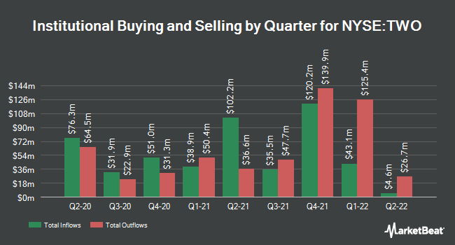Institutional Ownership by Quarter for Two Harbors Investment (NYSE:TWO)