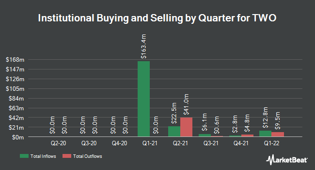 Institutional Ownership by Quarter for TWO (NYSE:TWOA)