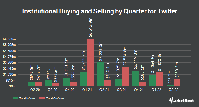 Institutional Ownership of Twitter (NYSE: TWTR)  t
