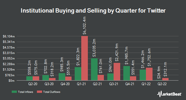 Institutional Ownership by Quarter for Twitter (NYSE: TWTR)  t