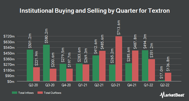 Institutional Ownership by Quarter for Textron (NYSE:TXT)