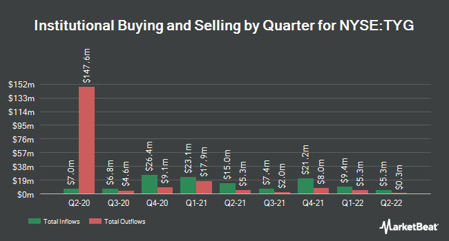 Institutional Ownership by Quarter for Tortoise Energy Infrastructure (NYSE:TYG)