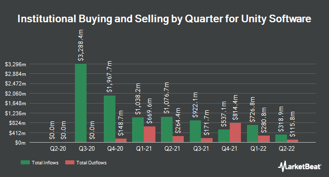 Institutional Ownership by Quarter for Unity Software (NYSE:U)