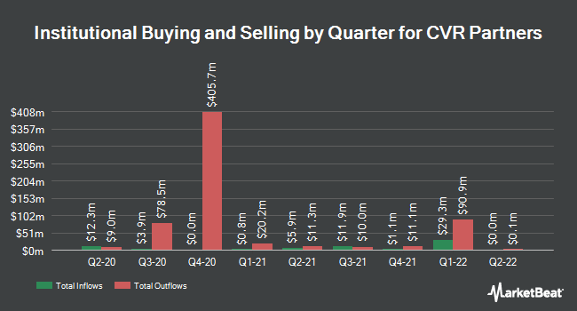 Institutional Ownership by Quarter for CVR Partners, LP (NYSE:UAN)