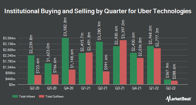 Institutional Ownership by Quarter for Uber Technologies (NYSE:UBER)