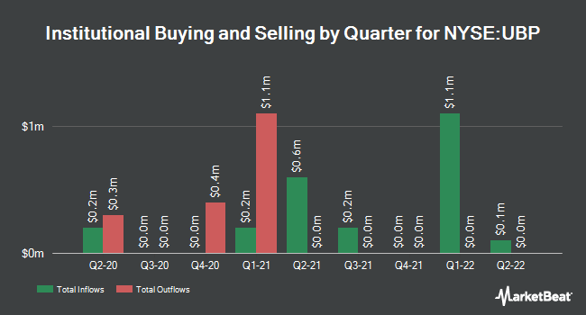 Institutional Ownership by Quarter for Urstadt Biddle Properties (NYSE:UBP)